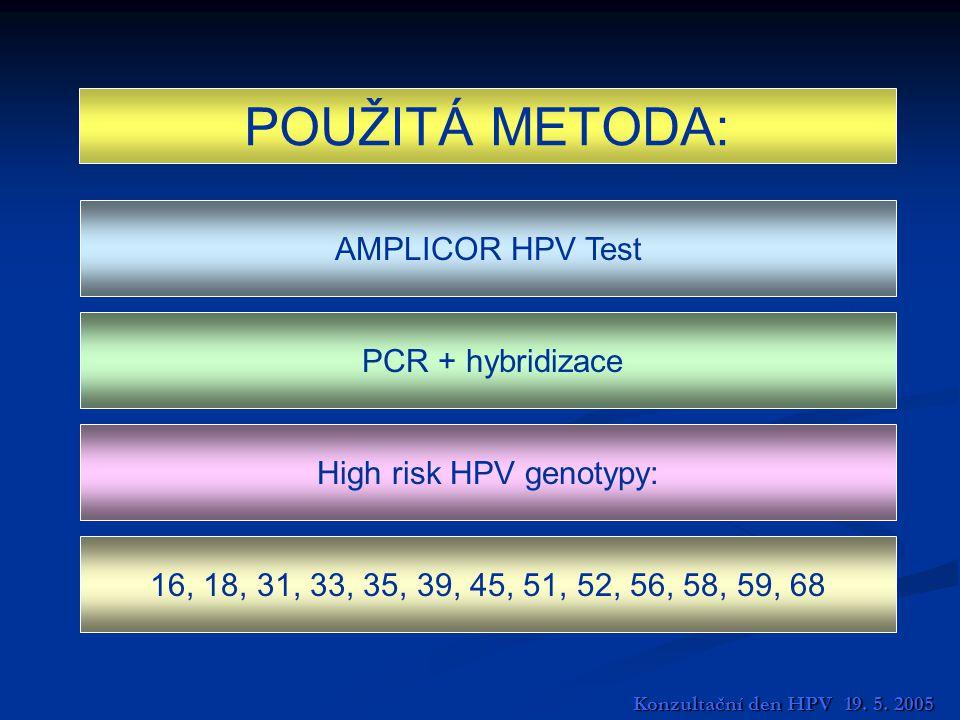 High risk HPV genotypy: AMPLICOR HPV Test PCR + hybridizace 16, 18, 31, 33, 35, 39, 45, 51, 52, 56, 58, 59, 68 POUŽITÁ METODA: Konzultační den HPV 19.