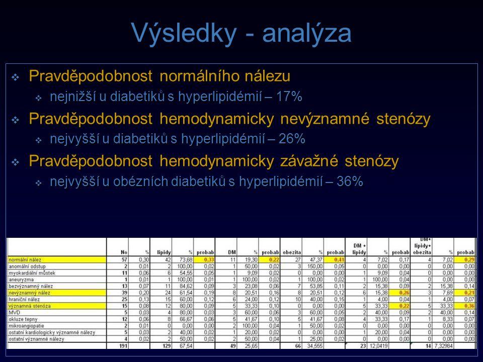 Výsledky - analýza  Pravděpodobnost normálního nálezu  nejnižší u diabetiků s hyperlipidémií – 17%  Pravděpodobnost hemodynamicky nevýznamné stenóz