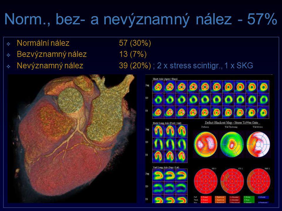 Norm., bez- a nevýznamný nález - 57%   Normální nález57 (30%)   Bezvýznamný nález13 (7%)   Nevýznamný nález39 (20%) ; 2 x stress scintigr., 1 x