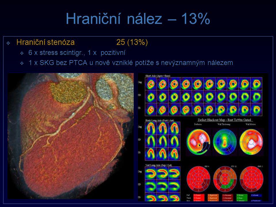 Hraniční nález – 13%  Hraniční stenóza25 (13%)  6 x stress scintigr., 1 x pozitivní  1 x SKG bez PTCA u nově vzniklé potíže s nevýznamným nálezem