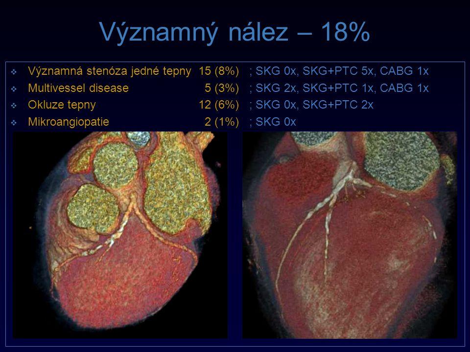 Významný nález – 18%   Významná stenóza jedné tepny15 (8%) ; SKG 0x, SKG+PTC 5x, CABG 1x   Multivessel disease 5 (3%) ; SKG 2x, SKG+PTC 1x, CABG 1