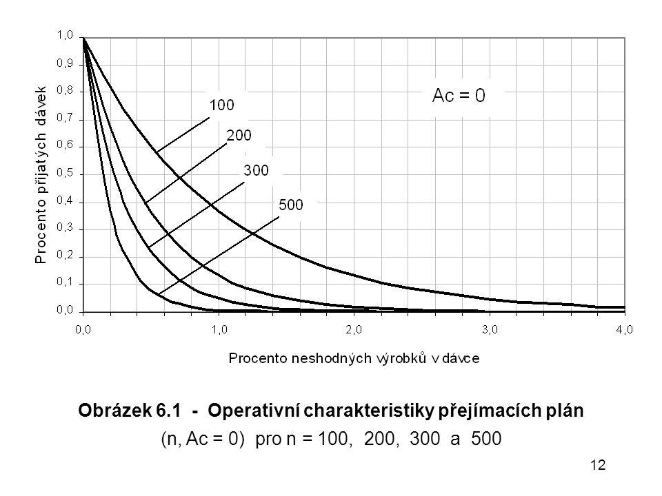 12 Obrázek 6.1 - Operativní charakteristiky přejímacích plán (n, Ac = 0) pro n = 100, 200, 300 a 500