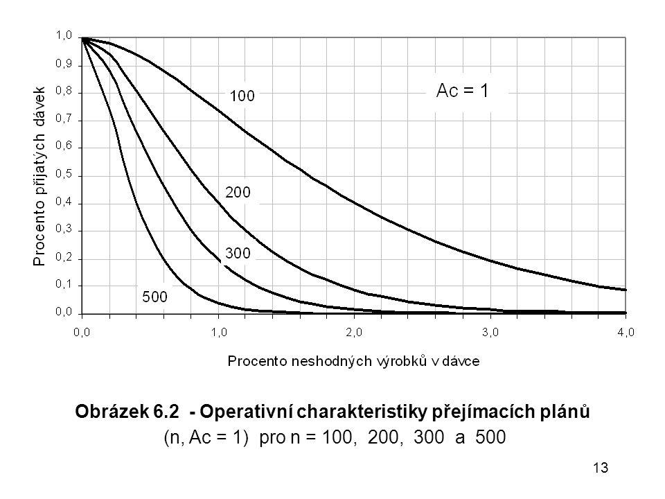 13 Obrázek 6.2 - Operativní charakteristiky přejímacích plánů (n, Ac = 1) pro n = 100, 200, 300 a 500