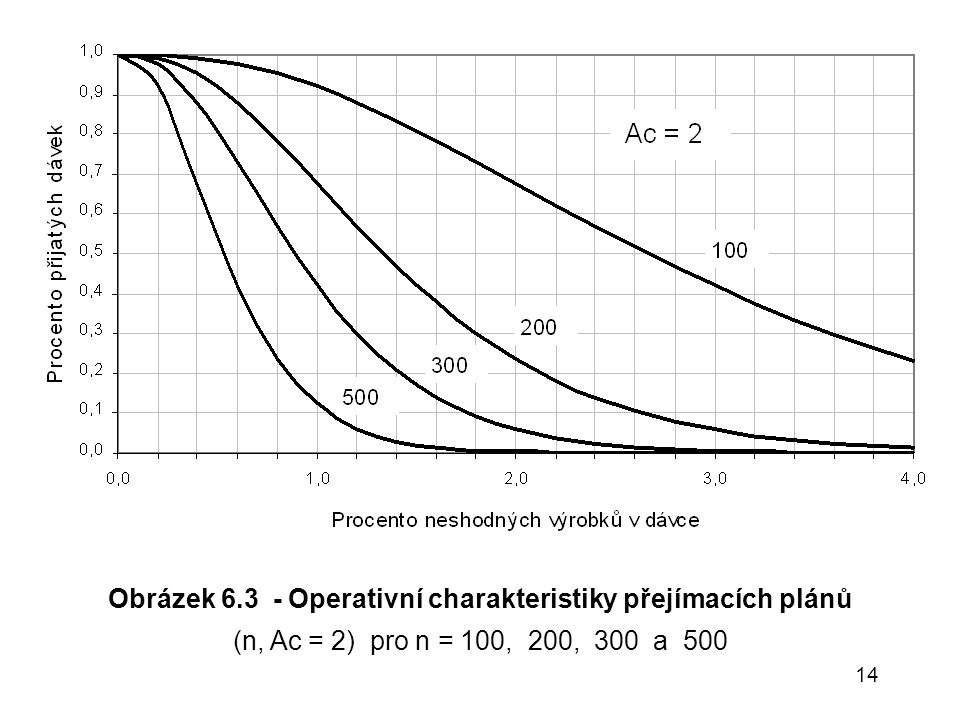 14 Obrázek 6.3 - Operativní charakteristiky přejímacích plánů (n, Ac = 2) pro n = 100, 200, 300 a 500
