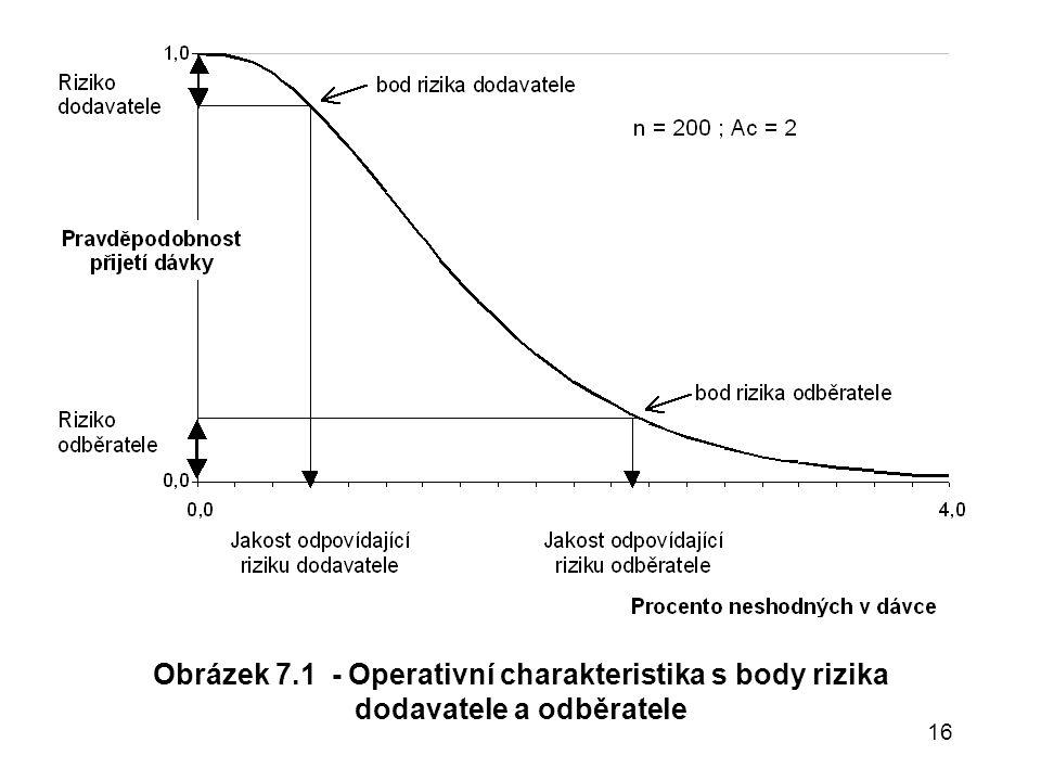 16 Obrázek 7.1 - Operativní charakteristika s body rizika dodavatele a odběratele