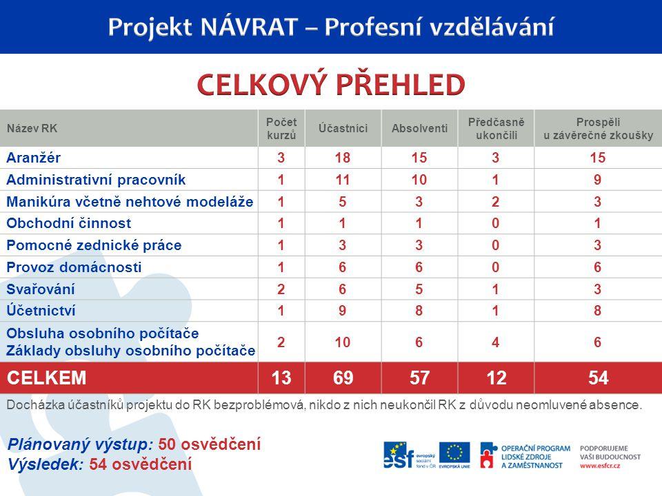 Název RK Počet kurzů ÚčastníciAbsolventi Předčasně ukončili Prospěli u závěrečné zkoušky Aranžér318153 Administrativní pracovník1111019 Manikúra včetn