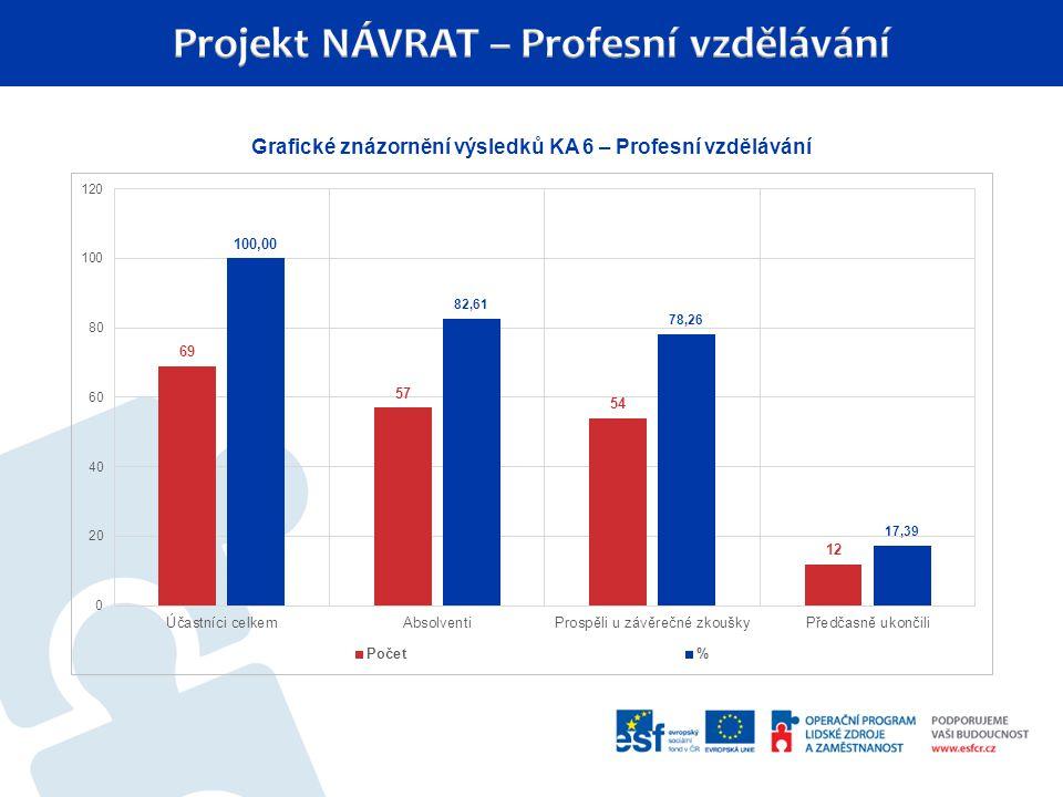Grafické znázornění výsledků KA 6 – Profesní vzdělávání