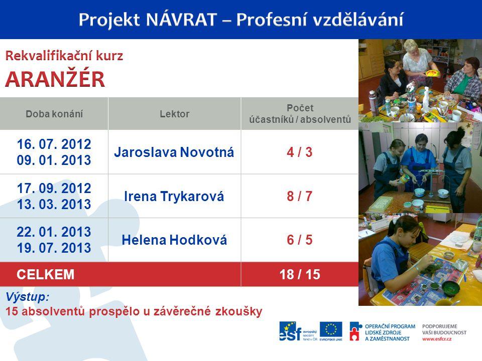 Doba konáníLektor Počet účastníků / absolventů 16.