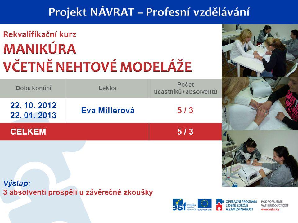 Doba konáníLektor Počet účastníků / absolventů 22.