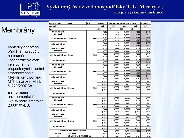 Membrány Výsledky analýz po přibližném přepočtu na průměrnou koncentraci ve vodě ve srovnání s přepočtenými imisními standardy podle Metodického pokynu MŽP k nařízení vlády č.