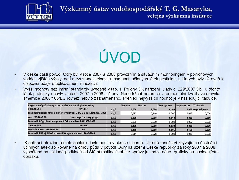 ÚVOD •V české části povodí Odry byl v roce 2007 a 2008 provozním a situačním monitoringem v povrchových vodách zjištěn výskyt nad mezí stanovitelnosti u osmnácti účinných látek pesticidů, u kterých byly zároveň k dispozici údaje o aplikovaném množství.