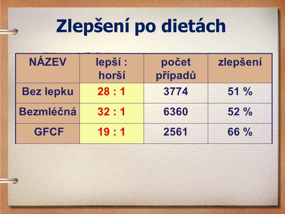 Zlepšení po dietách NÁZEVlepší : horší počet případů zlepšení Bez lepku28 : 1377451 % Bezmléčná32 : 1636052 % GFCF19 : 1256166 %