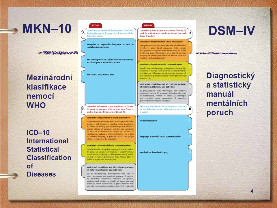 4 MKN–10 DSM–IV Mezinárodní klasifikace nemocí WHO ICD–10 International Statistical Classification of Diseases Diagnostický a statistický manuál mentá