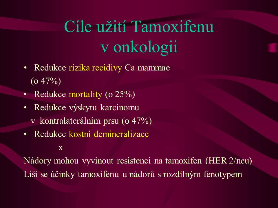 Cíle užití Tamoxifenu v onkologii •Redukce rizika recidivy Ca mammae (o 47%) •Redukce mortality (o 25%) •Redukce výskytu karcinomu v kontralaterálním