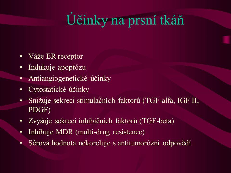 Účinky na prsní tkáň •Váže ER receptor •Indukuje apoptózu •Antiangiogenetické účinky •Cytostatické účinky •Snižuje sekreci stimulačních faktorů (TGF-a