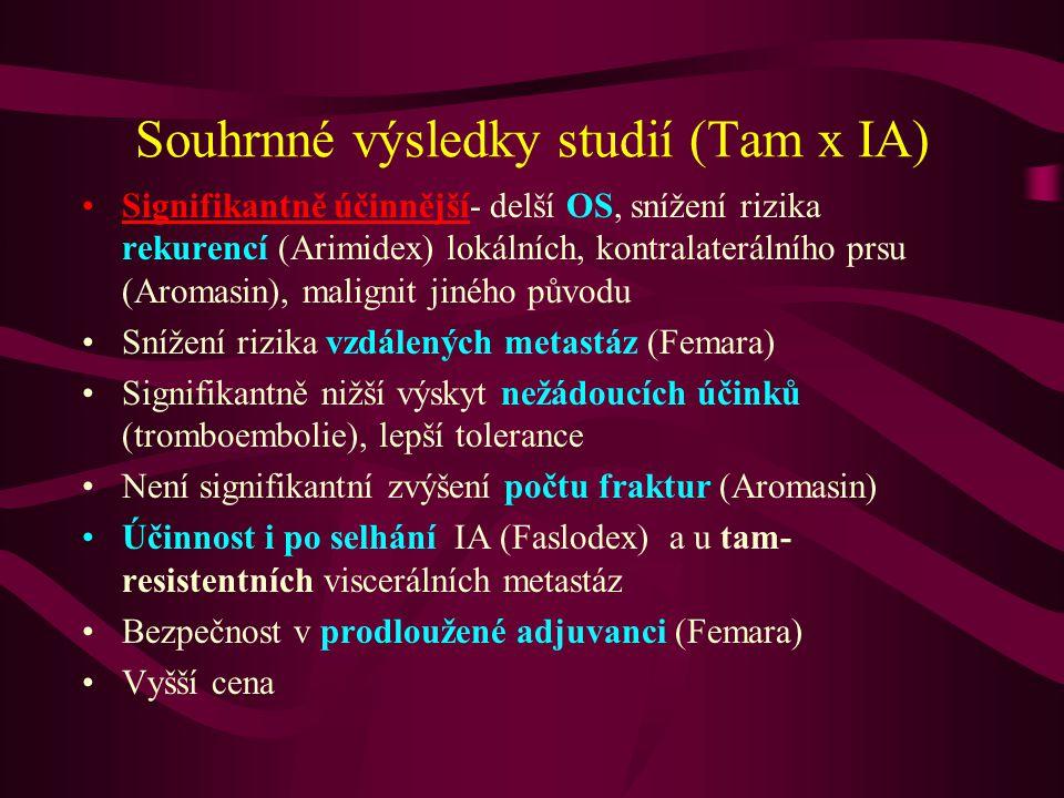 Souhrnné výsledky studií (Tam x IA) •Signifikantně účinnější- delší OS, snížení rizika rekurencí (Arimidex) lokálních, kontralaterálního prsu (Aromasi
