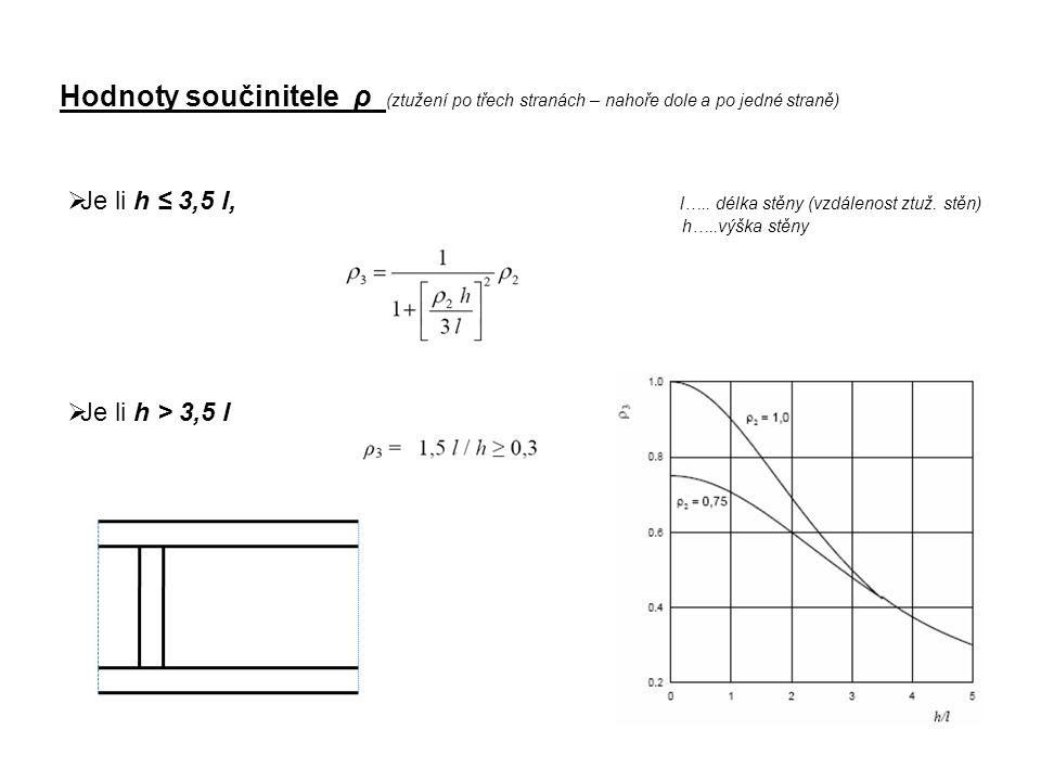 Hodnoty součinitele ρ (ztužení po čtyřech stranách – nahoře dole a po dvou stranách)  Je li h ≤ 1,15 l, l…..