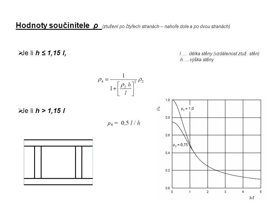 Hodnoty součinitele ρ (ztužení po čtyřech stranách – nahoře dole a po dvou stranách)  Je li h ≤ 1,15 l, l….. délka stěny (vzdálenost ztuž. stěn) h…..