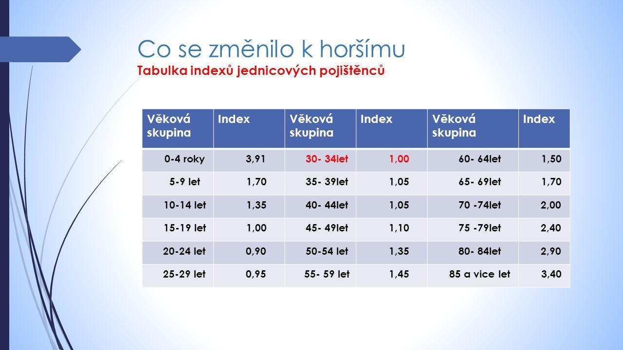 Co se změnilo k horšímu Tabulka indexů jednicových pojištěnců Věková skupina IndexVěková skupina IndexVěková skupina Index 0-4 roky3,91 30- 34let 1,00