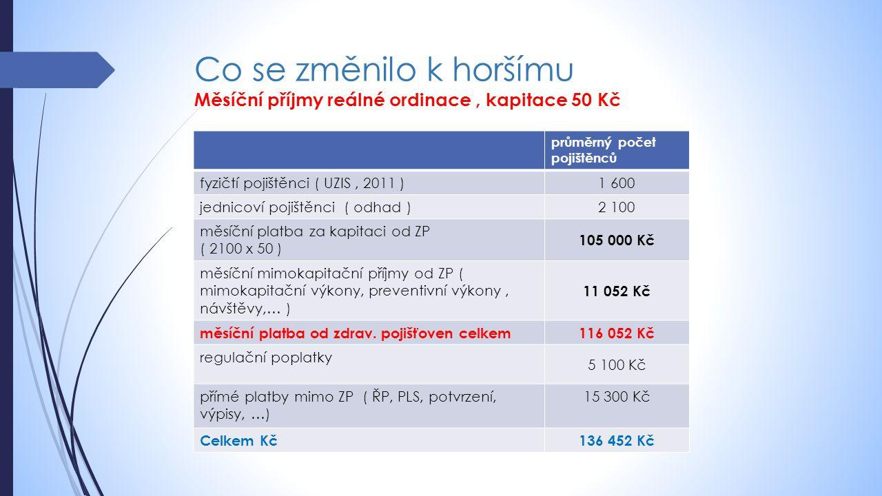 Co se změnilo k horšímu Měsíční příjmy reálné ordinace, kapitace 50 Kč průměrný počet pojištěnců fyzičtí pojištěnci ( UZIS, 2011 ) 1 600 jednicoví poj