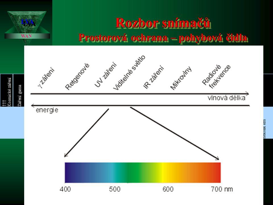 Rozbor snímačů Prostorová ochrana – pohybová čidla LVALVA WAN Pohybová čidla Pohybová čidla jsou detektory, které reagují na změnu fyzikálního prostředí okolí či na změnu svého pole vyvolanou pohybem v hlídané oblasti.
