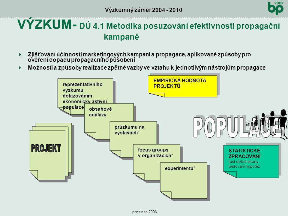 Výzkumný záměr 2004 - 2010 prosinec 2006 VÝZKUM- DÚ 4.1 Metodika posuzování efektivnosti propagační kampaně ZZjišťování účinnosti marketingových kam