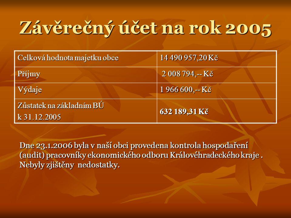 Závěrečný účet na rok 2005 Celková hodnota majetku obce 14 490 957,20 Kč Příjmy 2 008 794,-- Kč 2 008 794,-- Kč Výdaje 1 966 600,-- Kč Zůstatek na základním BÚ k 31.12.2005 632 189,31 Kč Dne 23.1.2006 byla v naší obci provedena kontrola hospodaření (audit) pracovníky ekonomického odboru Královéhradeckého kraje.