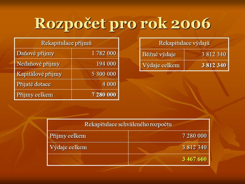 Rozpočet pro rok 2006 Rekapitulace příjmů Daňové příjmy 1 782 000 Nedaňové příjmy 194 000 Kapitálové příjmy 5 300 000 Přijaté dotace 4 000 Příjmy celk