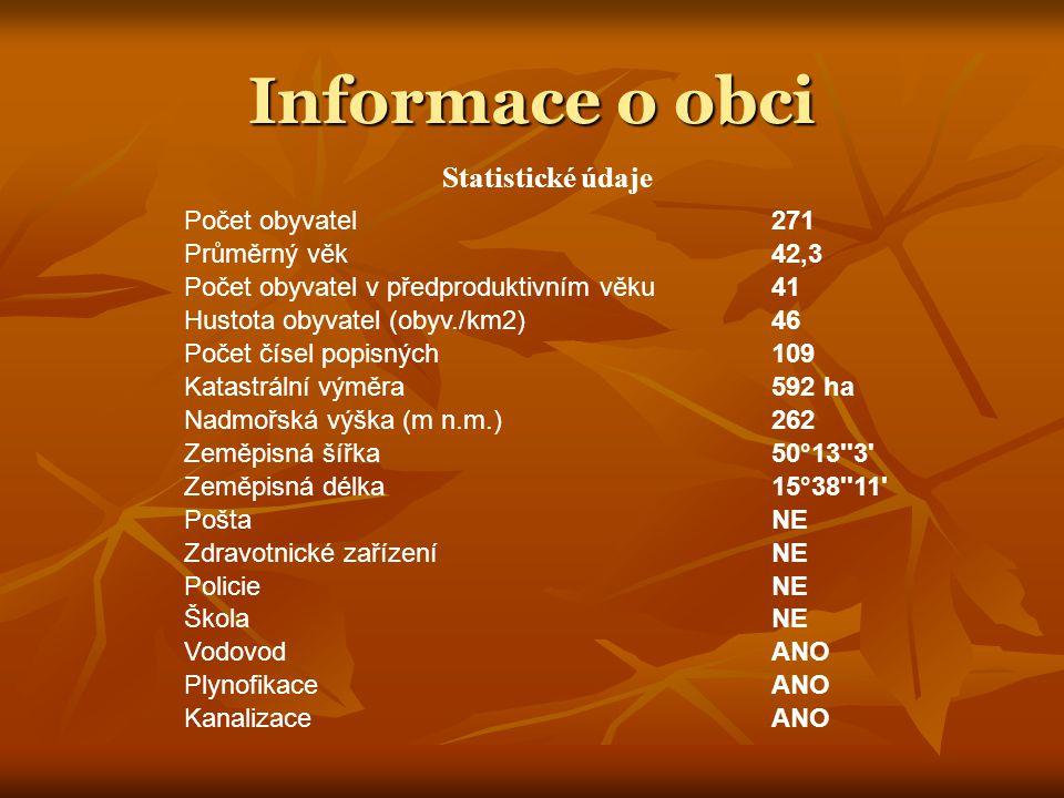 Informace o obci Počet obyvatel271 Průměrný věk42,3 Počet obyvatel v předproduktivním věku41 Hustota obyvatel (obyv./km2)46 Počet čísel popisných109 K