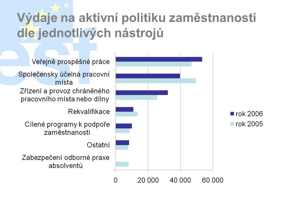 Výdaje na aktivní politiku zaměstnanosti dle jednotlivých nástrojů