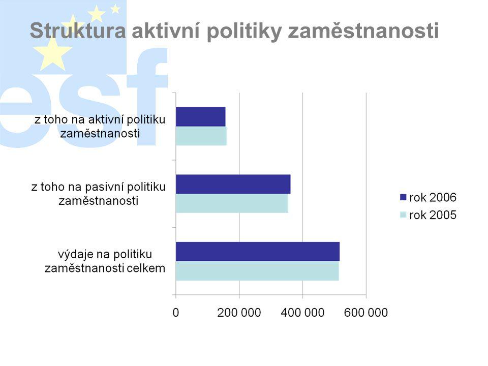 Struktura aktivní politiky zaměstnanosti