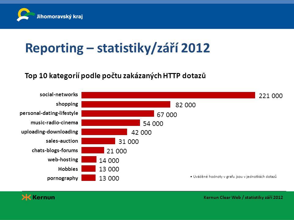 Reporting – statistiky/září 2012 Kernun Clear Web / statistiky září 2012 • Uváděné hodnoty v grafu jsou v jednotkách dotazů 221 000 social-networks sh