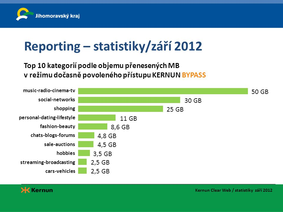 Reporting – statistiky/září 2012 music-radio-cinema-tv social-networks shopping personal-dating-lifestyle fashion-beauty chats-blogs-forums sale-aucti