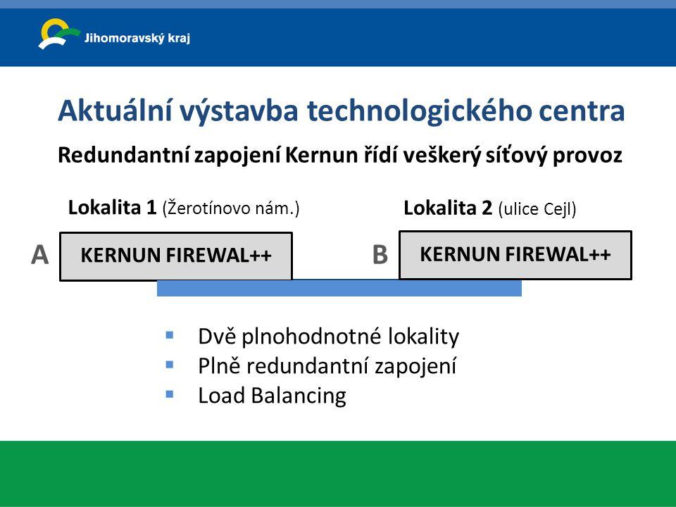 Aktuální výstavba technologického centra Redundantní zapojení Kernun řídí veškerý síťový provoz KERNUN FIREWAL++ A Lokalita 1 (Žerotínovo nám.) KERNUN
