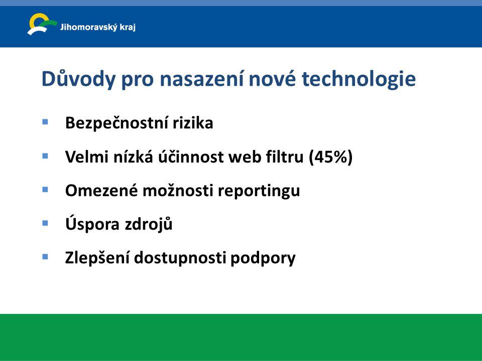 Důvody pro nasazení nové technologie  Bezpečnostní rizika  Velmi nízká účinnost web filtru (45%)  Omezené možnosti reportingu  Úspora zdrojů  Zle