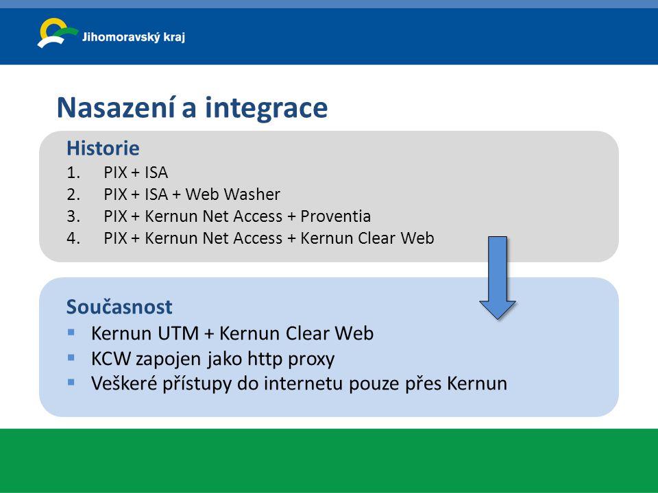 Nasazení a integrace Současnost  Kernun UTM + Kernun Clear Web  KCW zapojen jako http proxy  Veškeré přístupy do internetu pouze přes Kernun Histor