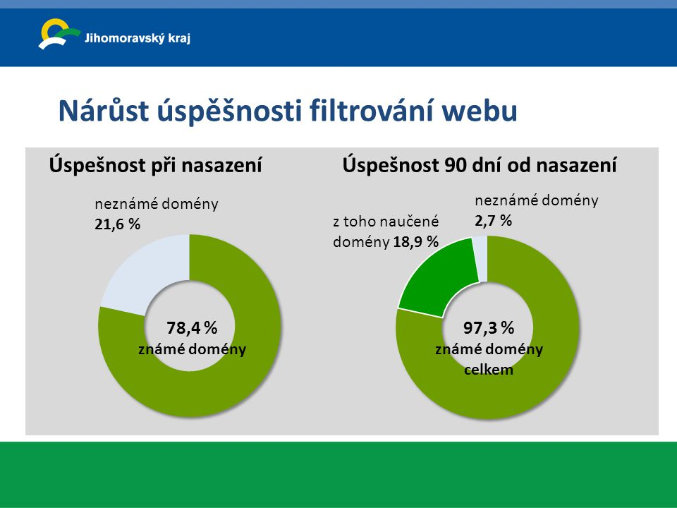 Nárůst úspěšnosti filtrování webu Úspešnost při nasazeníÚspešnost 90 dní od nasazení 78,4 % známé domény neznámé domény 21,6 % 97,3 % známé domény cel