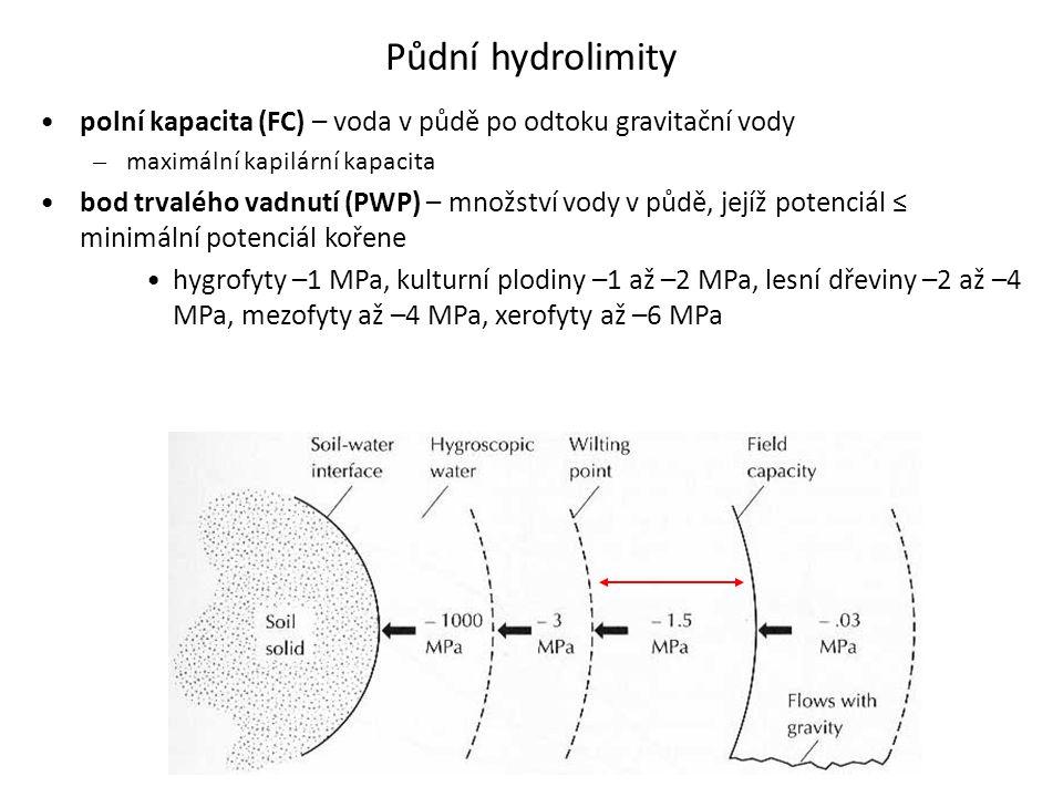 Půdní hydrolimity •polní kapacita (FC) – voda v půdě po odtoku gravitační vody – maximální kapilární kapacita •bod trvalého vadnutí (PWP) – množství v