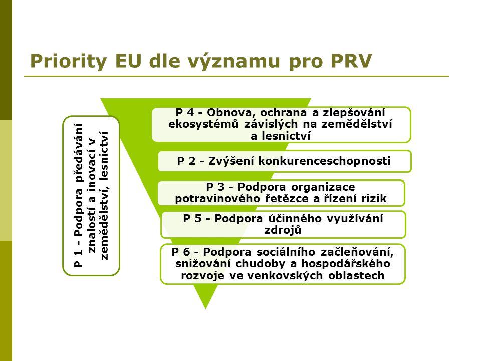 Priority EU dle významu pro PRV P 6 - Podpora sociálního začleňování, snižování chudoby a hospodářského rozvoje ve venkovských oblastech P 2 - Zvýšení