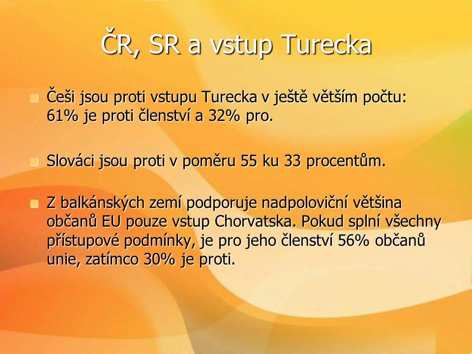 ČR, SR a vstup Turecka  Češi jsou proti vstupu Turecka v ještě větším počtu: 61% je proti členství a 32% pro.  Slováci jsou proti v poměru 55 ku 33