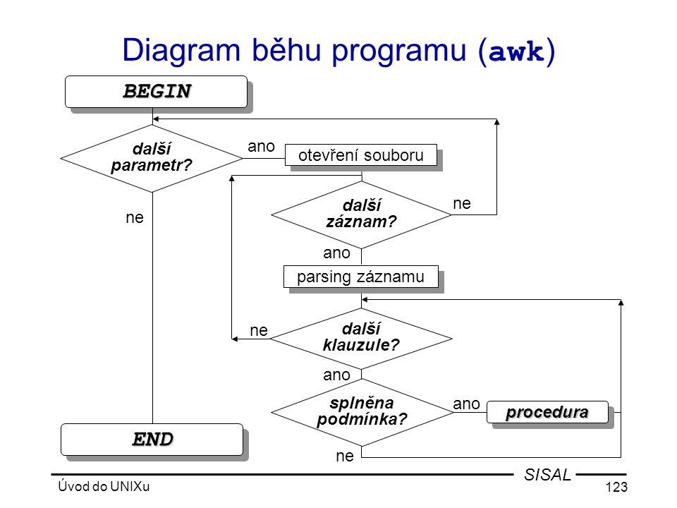Úvod do UNIXu 123 SISAL proceduraprocedura ENDEND BEGINBEGIN Diagram běhu programu ( awk ) ne další záznam.