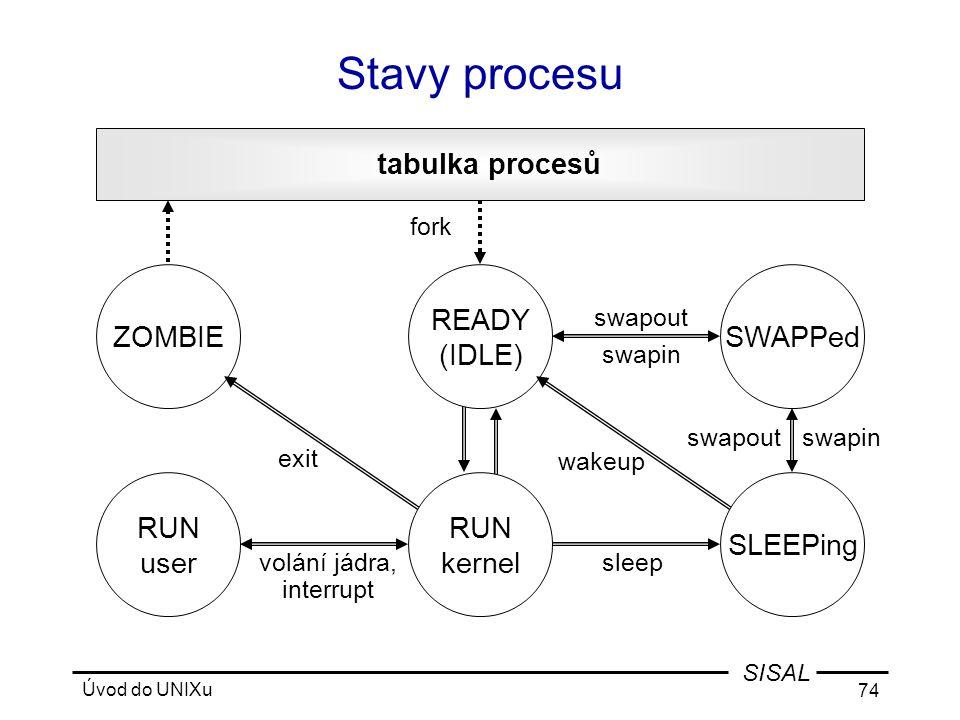 Úvod do UNIXu 74 SISAL Stavy procesu tabulka procesů fork swapin wakeup sleepvolání jádra, interrupt exit swapout ZOMBIESWAPPed RUN user READY (IDLE) SLEEPing swapin swapout RUN kernel