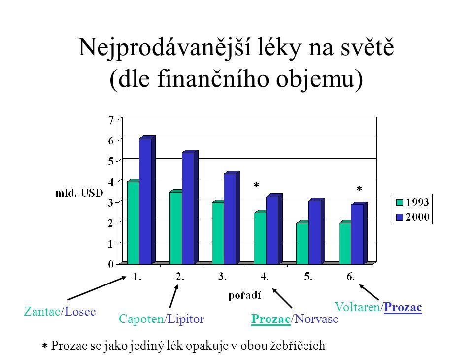 Nejprodávanější léky na světě (dle finančního objemu) Zantac/Losec Capoten/LipitorProzac/Norvasc Voltaren/Prozac    Prozac se jako jediný lék opakuje v obou žebříčcích