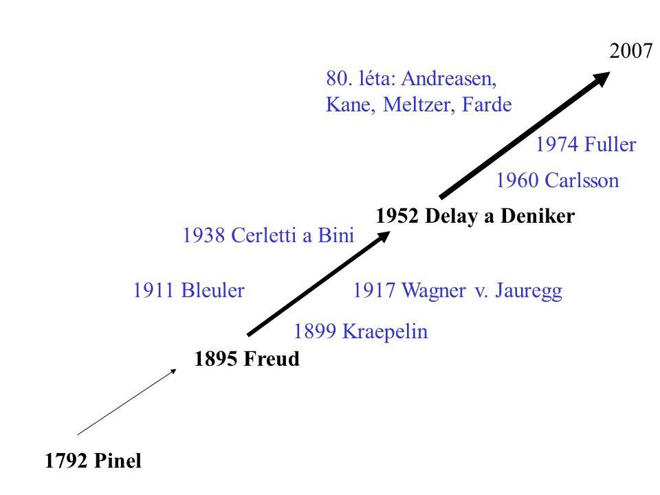 1792 Pinel 1895 Freud 1952 Delay a Deniker 2007 1899 Kraepelin 1911 Bleuler1917 Wagner v. Jauregg 1938 Cerletti a Bini 1960 Carlsson 1974 Fuller 80. l
