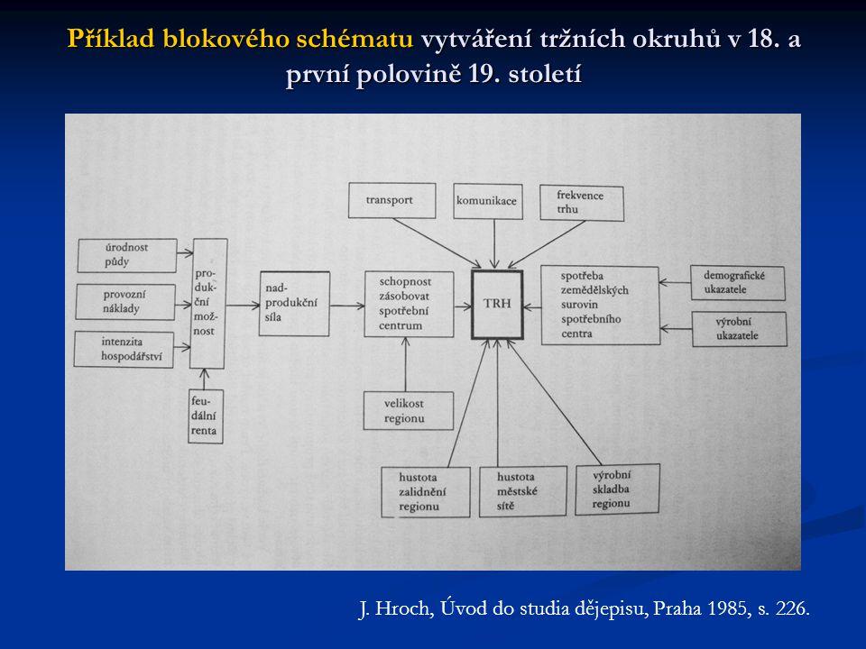 Příklad blokového schématu vytváření tržních okruhů v 18. a první polovině 19. století J. Hroch, Úvod do studia dějepisu, Praha 1985, s. 226.