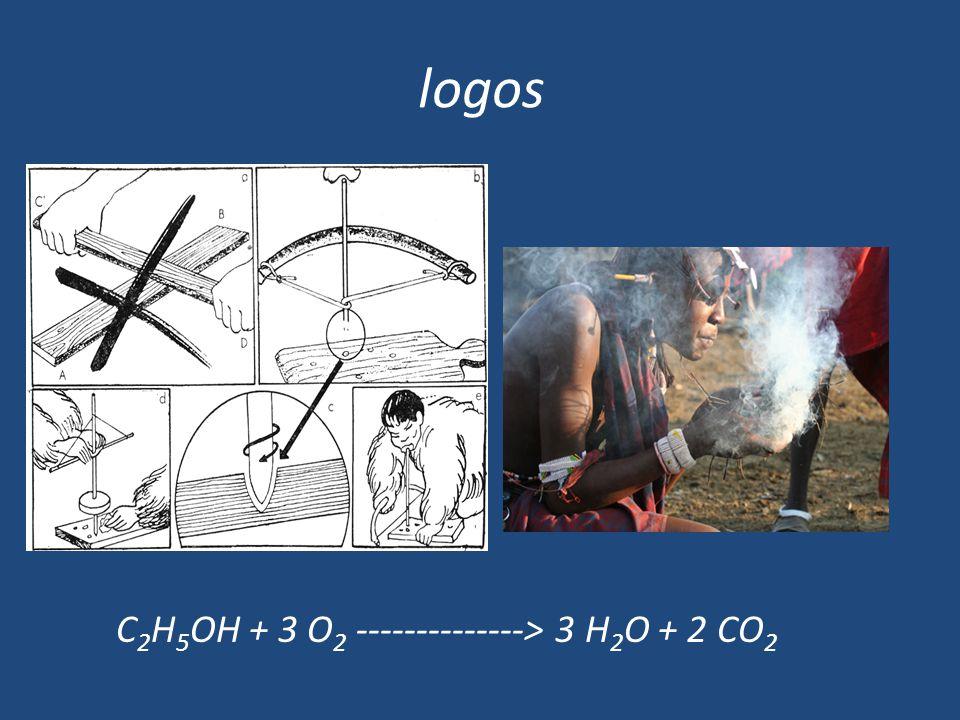 logos C 2 H 5 OH + 3 O 2 --------------> 3 H 2 O + 2 CO 2