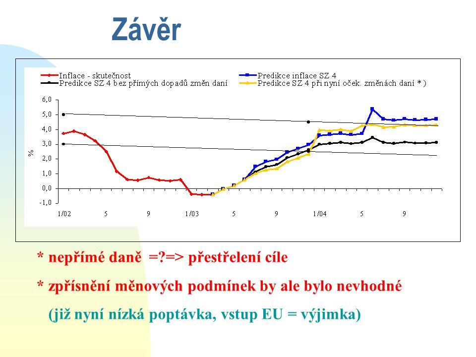 Závěr * nepřímé daně =?=> přestřelení cíle * zpřísnění měnových podmínek by ale bylo nevhodné (již nyní nízká poptávka, vstup EU = výjimka)