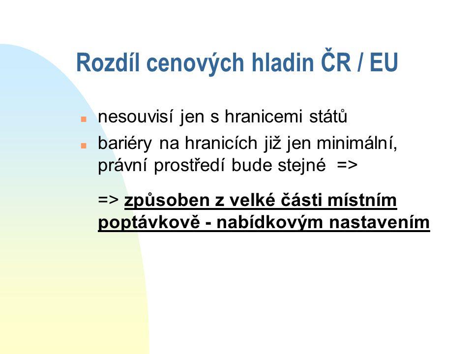 Rozdíl cenových hladin ČR / EU n nesouvisí jen s hranicemi států n bariéry na hranicích již jen minimální, právní prostředí bude stejné => => způsoben z velké části místním poptávkově - nabídkovým nastavením