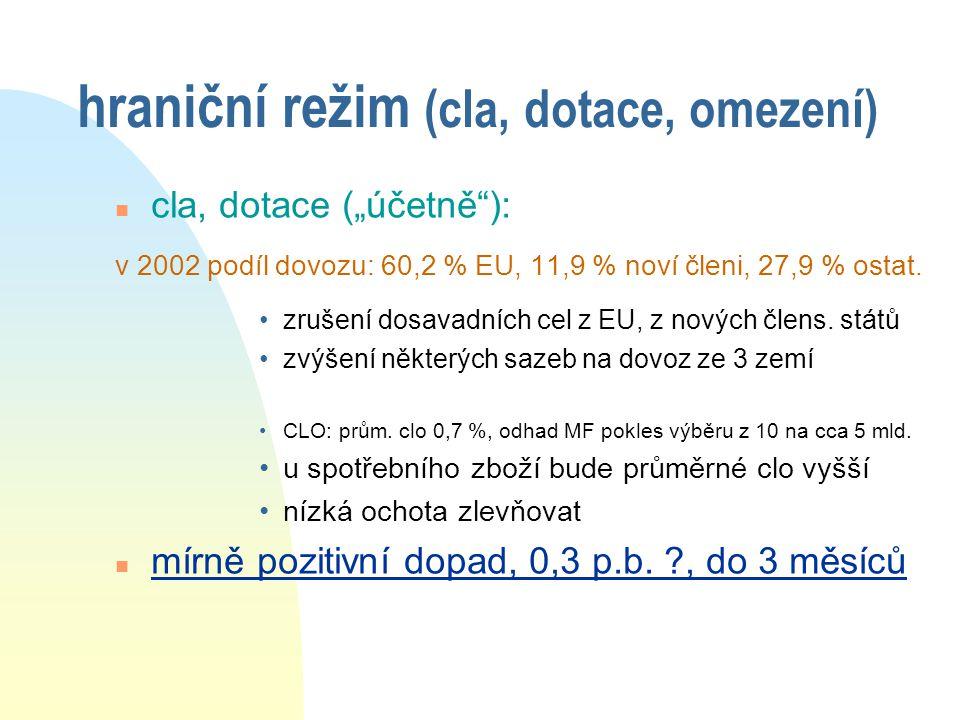 """hraniční režim (cla, dotace, omezení) n cla, dotace (""""účetně ): v 2002 podíl dovozu: 60,2 % EU, 11,9 % noví členi, 27,9 % ostat."""