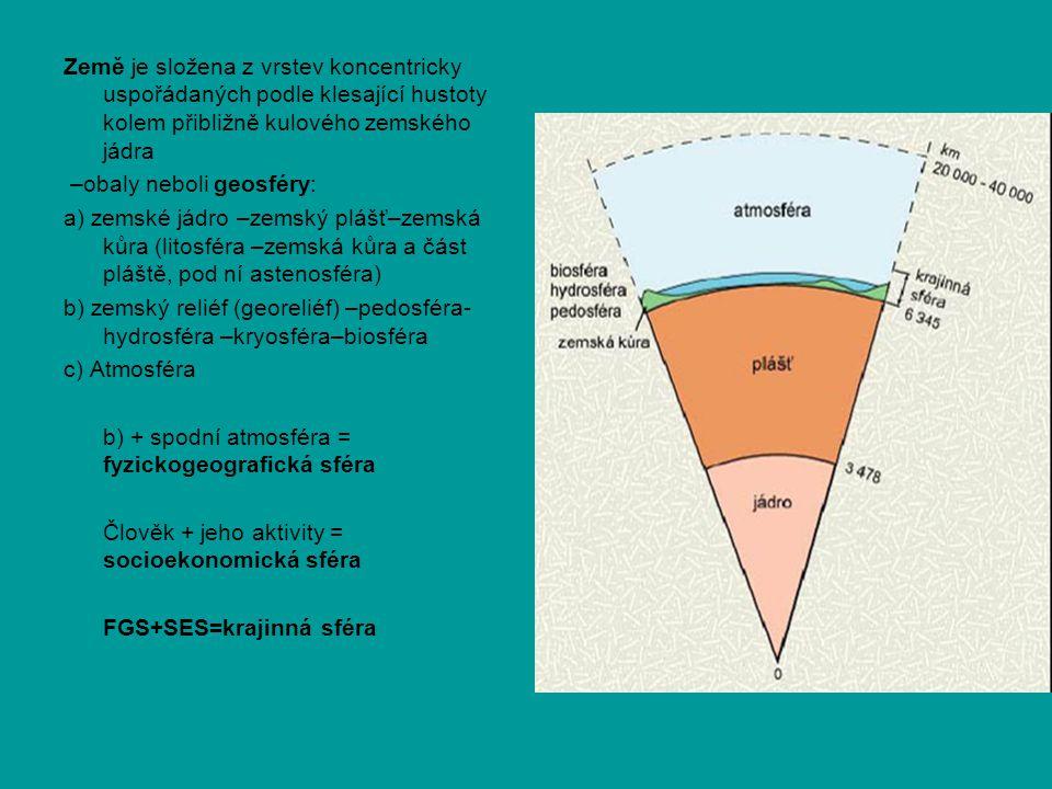 Země je složena z vrstev koncentricky uspořádaných podle klesající hustoty kolem přibližně kulového zemského jádra –obaly neboli geosféry: a) zemské jádro –zemský plášť–zemská kůra (litosféra –zemská kůra a část pláště, pod ní astenosféra) b) zemský reliéf (georeliéf) –pedosféra- hydrosféra –kryosféra–biosféra c) Atmosféra b) + spodní atmosféra = fyzickogeografická sféra Člověk + jeho aktivity = socioekonomická sféra FGS+SES=krajinná sféra